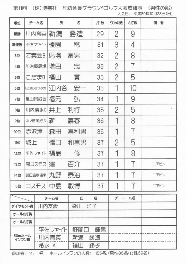 H30-10-28-博善社互助会員グラウンドゴルフ大会-男子の部-成績表