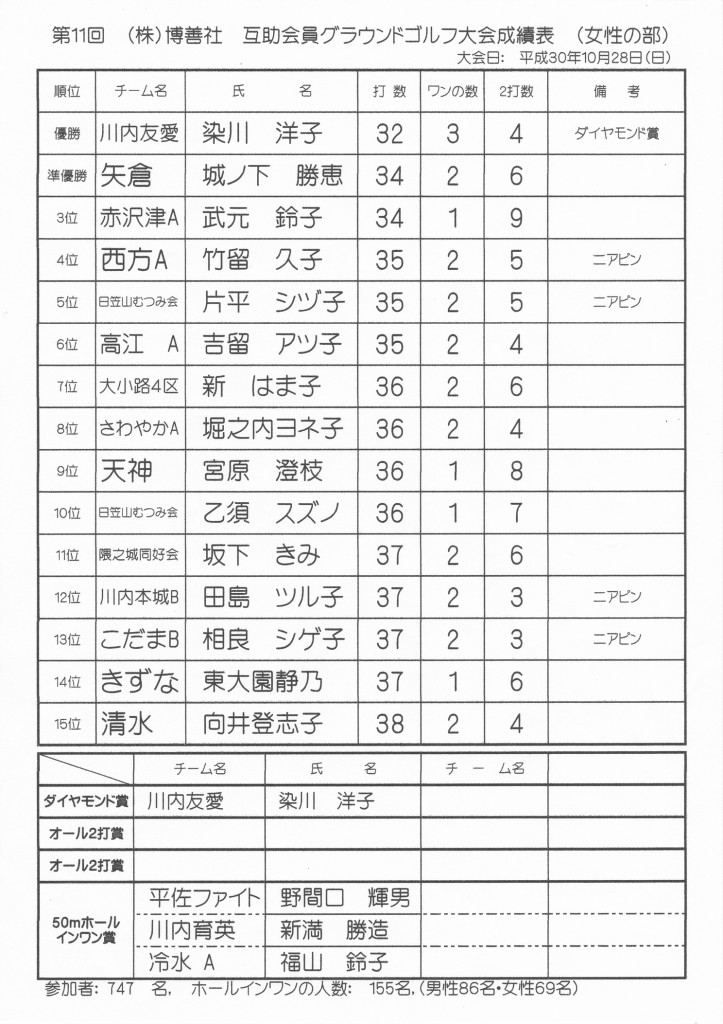 H30-10-28-博善社互助会員グラウンドゴルフ大会-女子の部-成績表